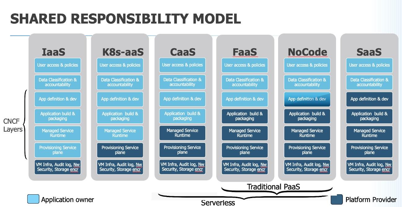 shard_responsibility_model