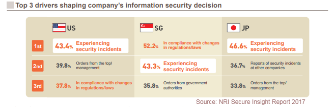 Top Reasons Orgs Make Security Changes